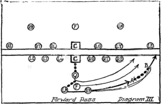 1906 forward pass