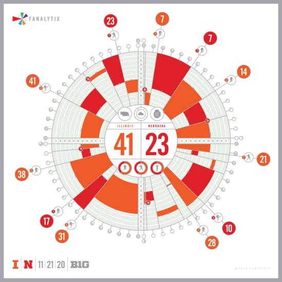 Fanalytix stats diagram
